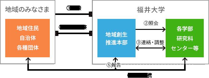 画像:地域創生推進本部への相談に基づく連携の流れ